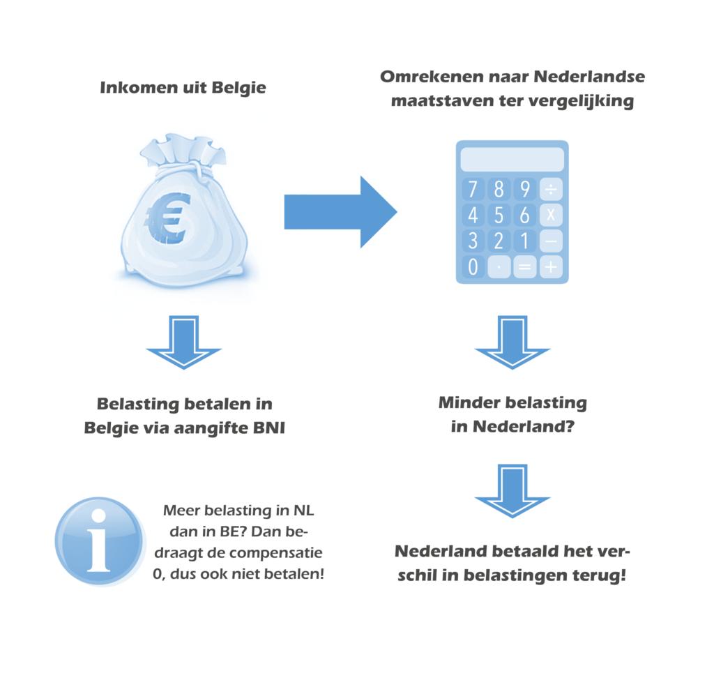 Werken in Belgie, wonen in Nederland. Administratiekantoor Zeeland is gespecialiseerd in de belastingaangiften van grensarbeiders Belgie!